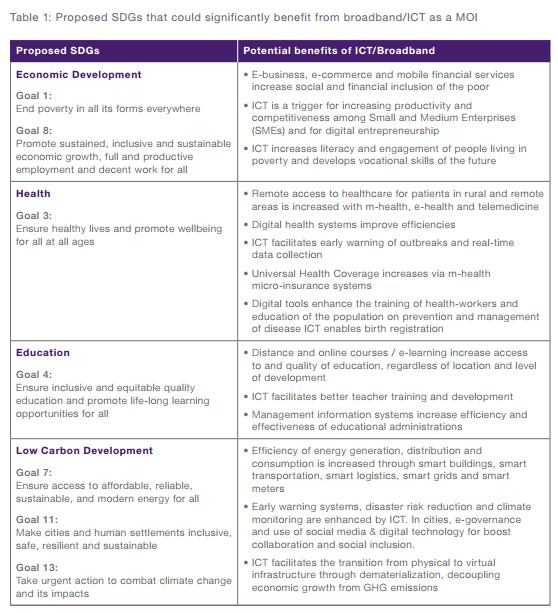 Sustainable Development Goals - sustainabledevelopment.un.org